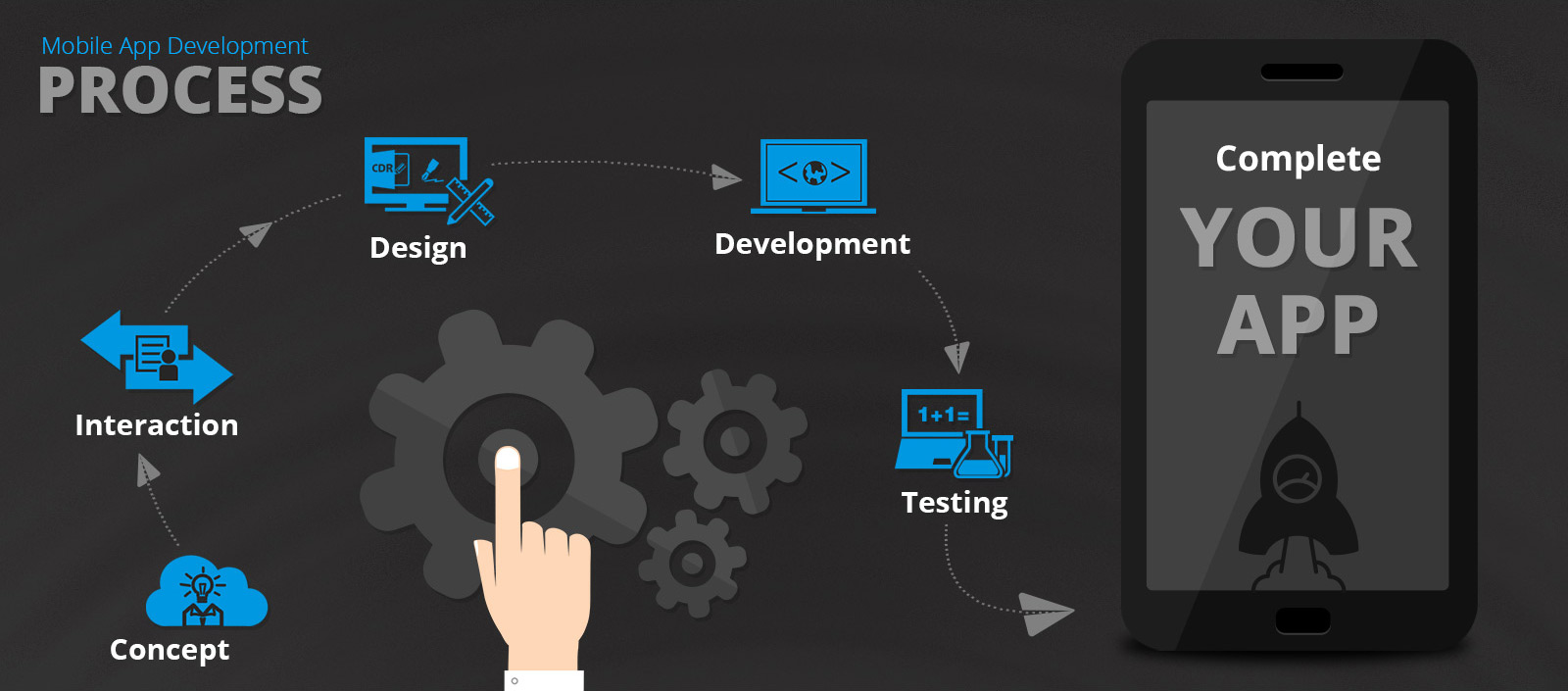 The Future of Hybrid Mobile App Development